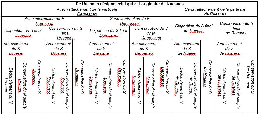 Tableau orthographes